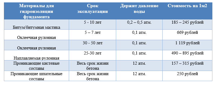 Гидроизоляция фундамента таблица